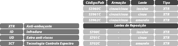 cb4a5da0f84fd Tabela modelo Stealth óculos UVEX AMC do Brasil